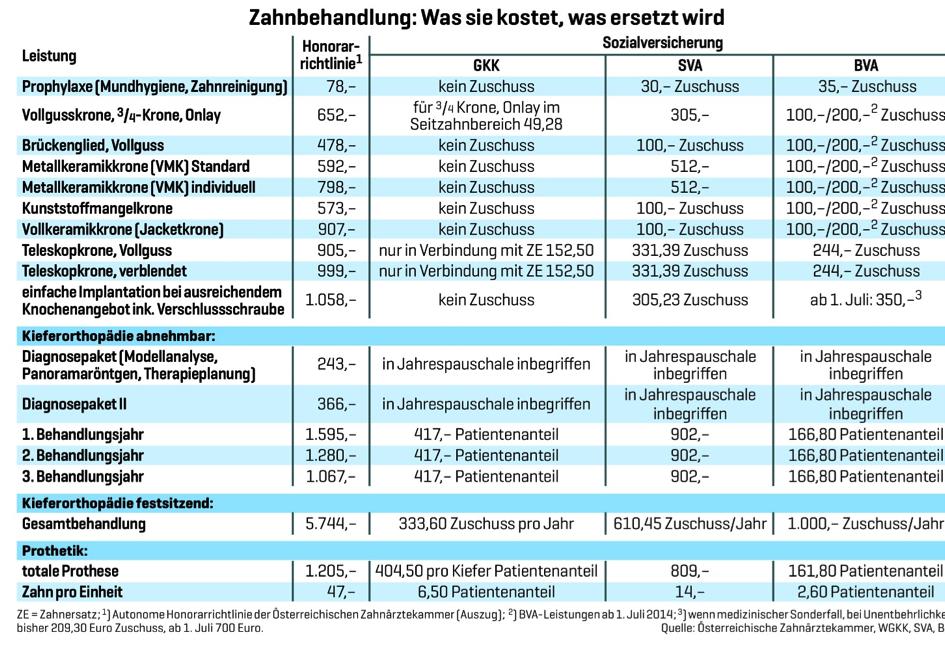 Backenzahn implantat kosten